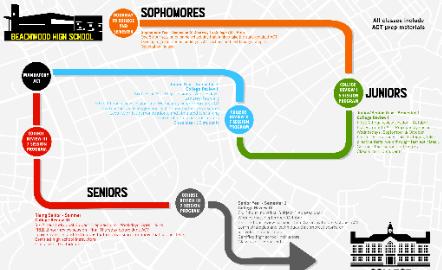 Bison ACT Roadmap