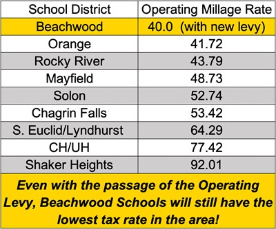 Millage Chart